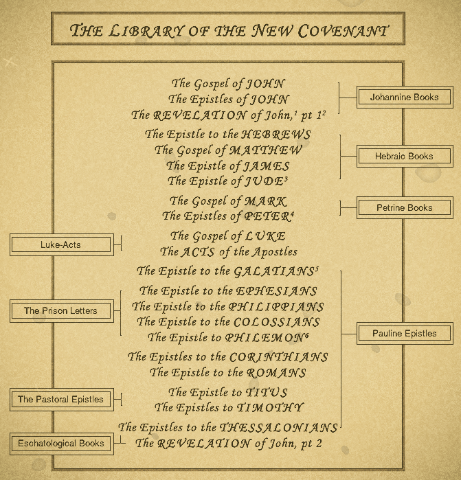 Library of the New Covenant
